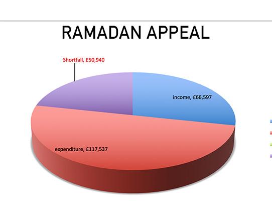 Masjid Appeal Ramadan 2017